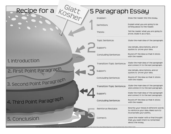 How long should a good introduction be 5 paragraph essay